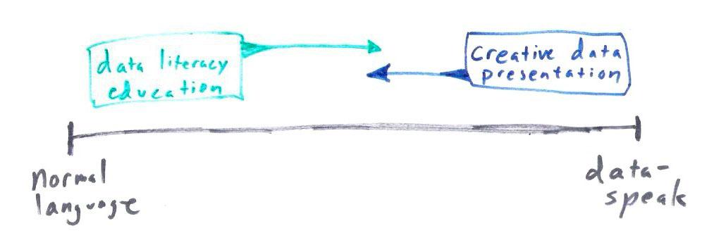 data axis