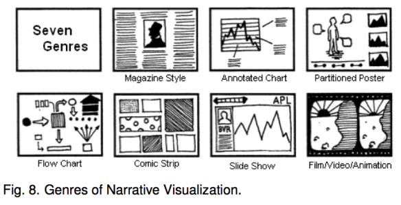 genres-of-narrative-vis