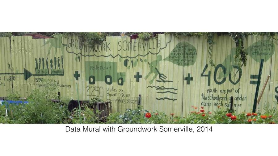 The Data Mural created by youth from Groundwork Somerville.