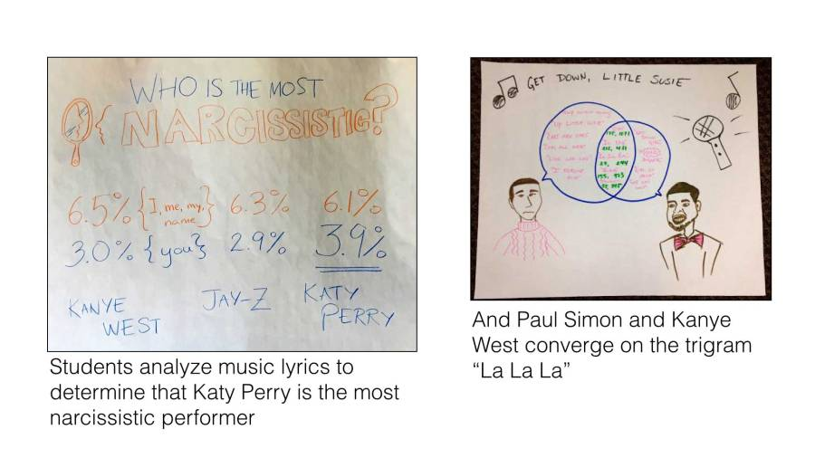 Photos of stories created by students showing the artist that talks about themselves the most, and the overlap in lyrics between Paul Simon and Kanye West.