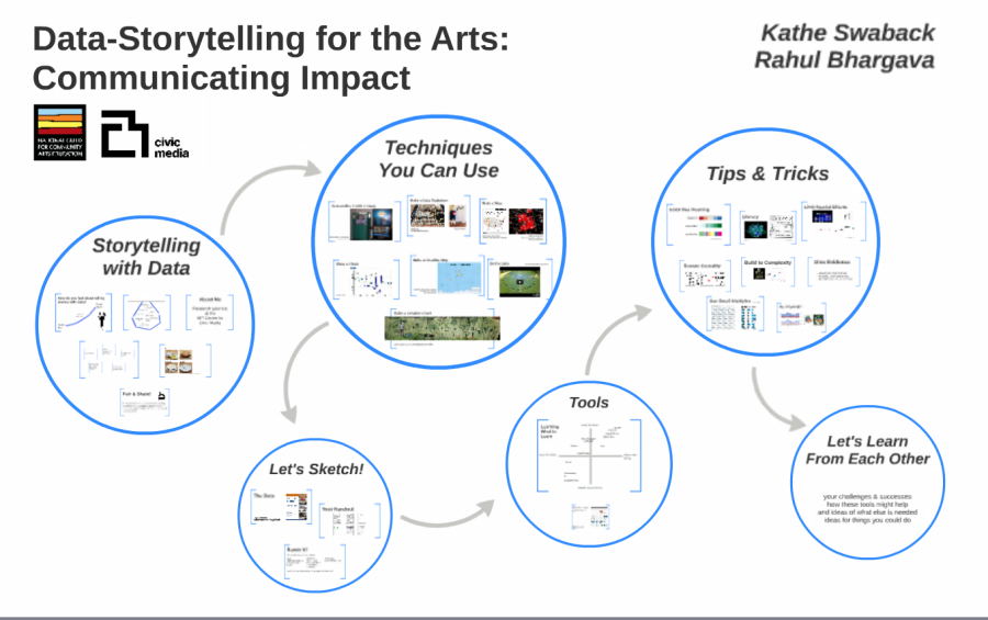 Communicating_Impact_in_the_Arts_by_Rahul_B_on_Prezi.png